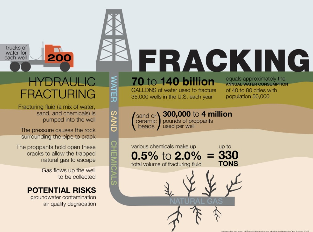Senate fracking bill draws criticism